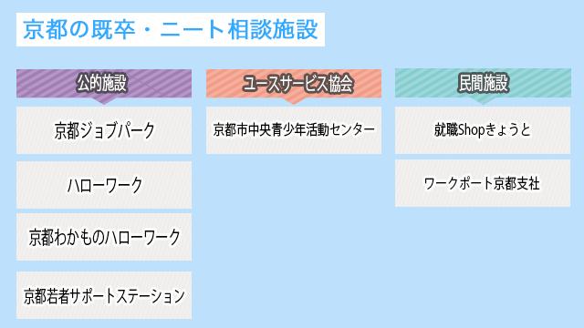 京都の既卒・ニートが就職するための相談施設
