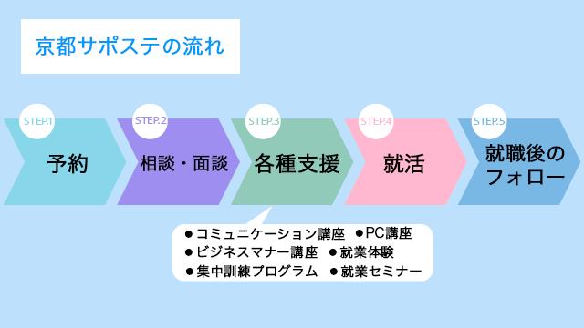 京都サポートステーションの流れ
